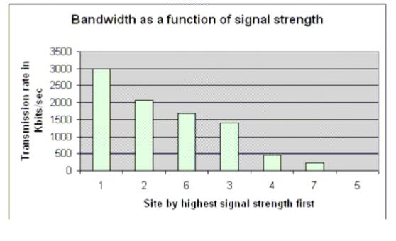 BandwidthVSSignalStrenght