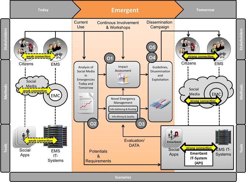 Overall Concept Of EmerGent