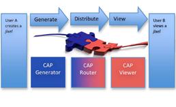 I componenti di Jixel: CAP Generator, CAP Router e CAP Viewer