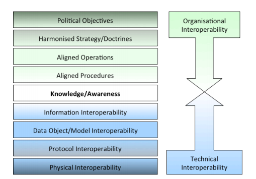 Layers of Interoperability